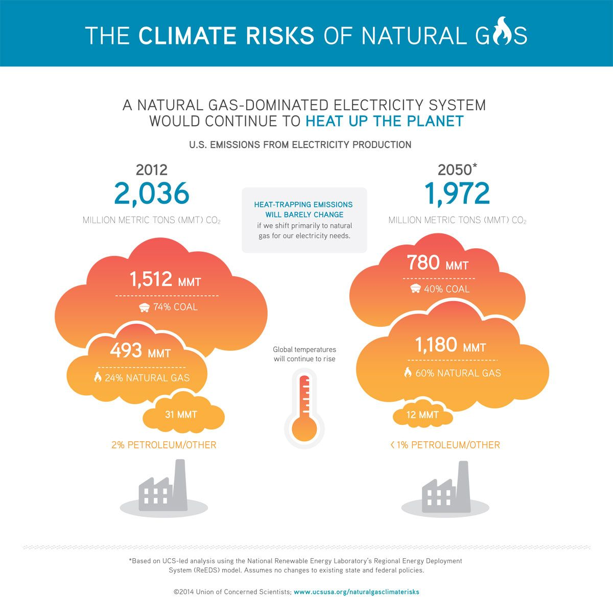 Infographic The Climate Risks Of Natural Gas Emissions Climate