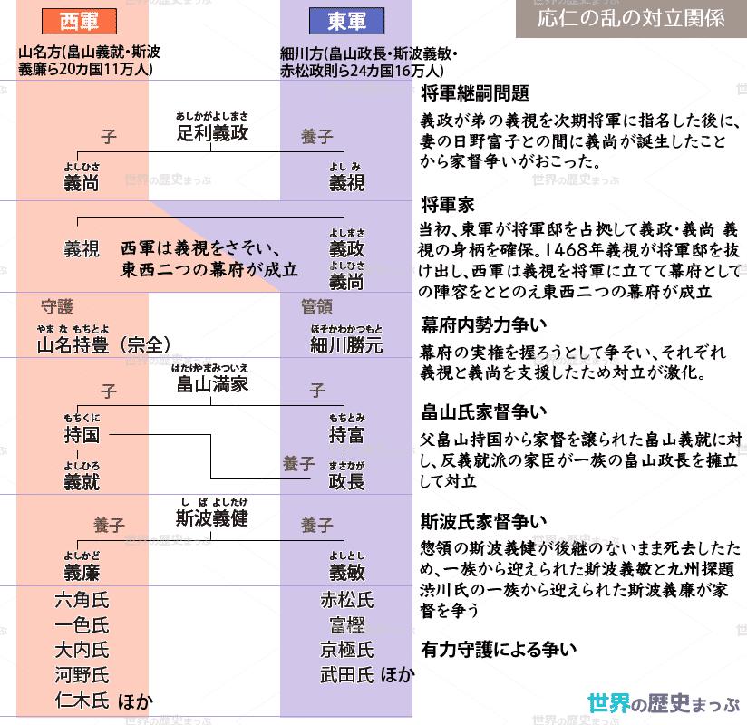 応仁の乱の対立関係図 歴史 日本史 世界の歴史