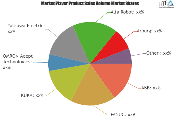 Foundry and Forging Robots Market is booming worldwide