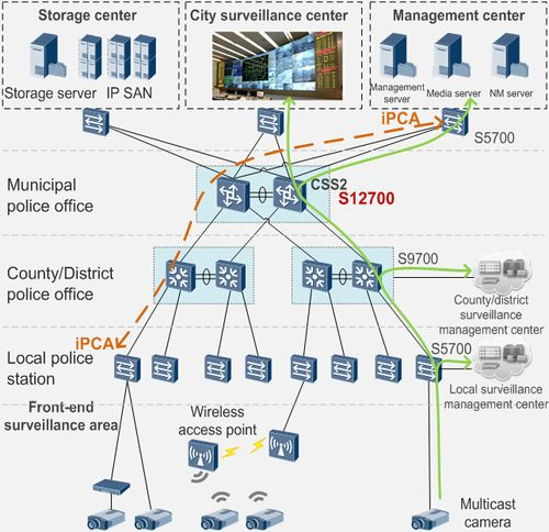 Safe city video surveillance network huawei sx700 switches fotolog customer requirements challenges high bandwidth low latency hd video surveillance needs high bandwidth must tolerate latency jitter ccuart Choice Image