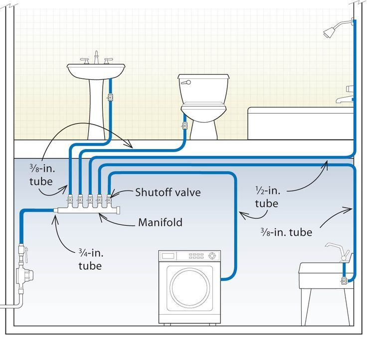 Incorporating manifolds into the layout can save water and energy because you eliminate most of the pipe between the water heater and the faucet
