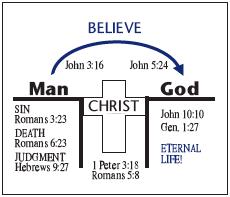 The Bridge Illustration. EASY way to share Christ