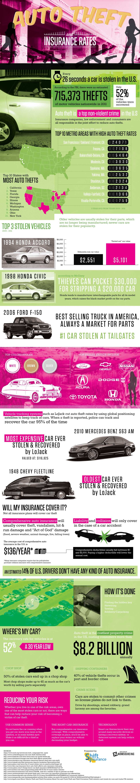 Car Theft And Insurance Rates Car Insurance Car Insurance
