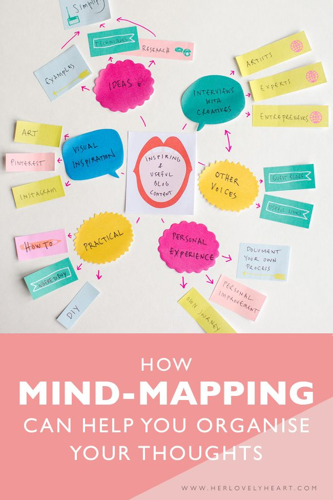Her Lovely Heart founder Marianne Taylor talks about how mind-mapping can help you organise your  thoughts.