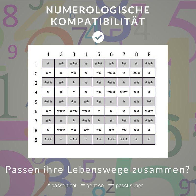 Kostenlos Numerologie Partner Passen Sie Gut Zusammen Numerologie Nummerologie Welche Sternzeichen Passen