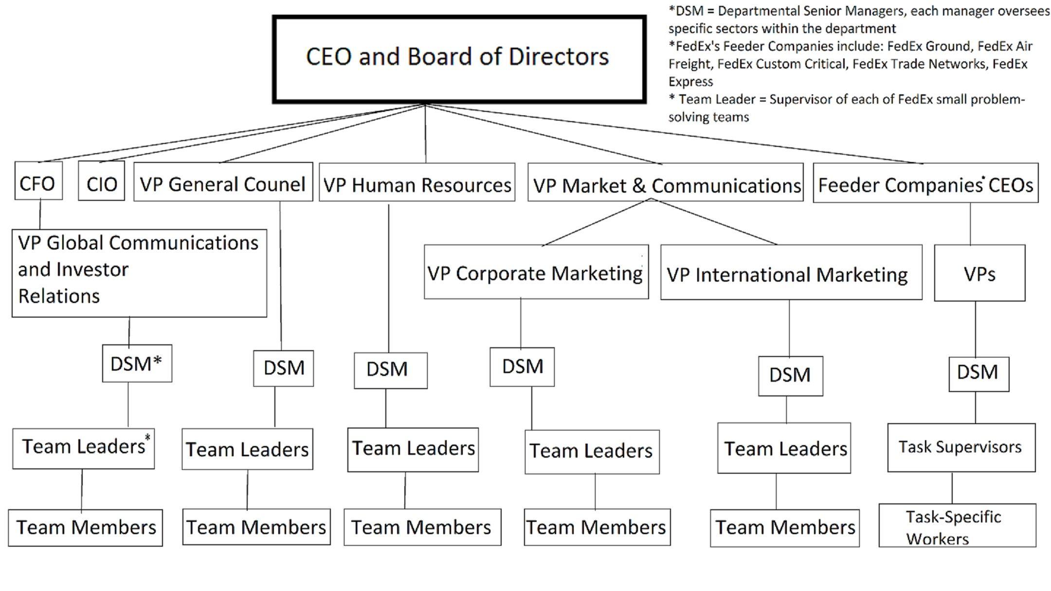 40 Stunning It Team Structure Diagram Design Ideas Business