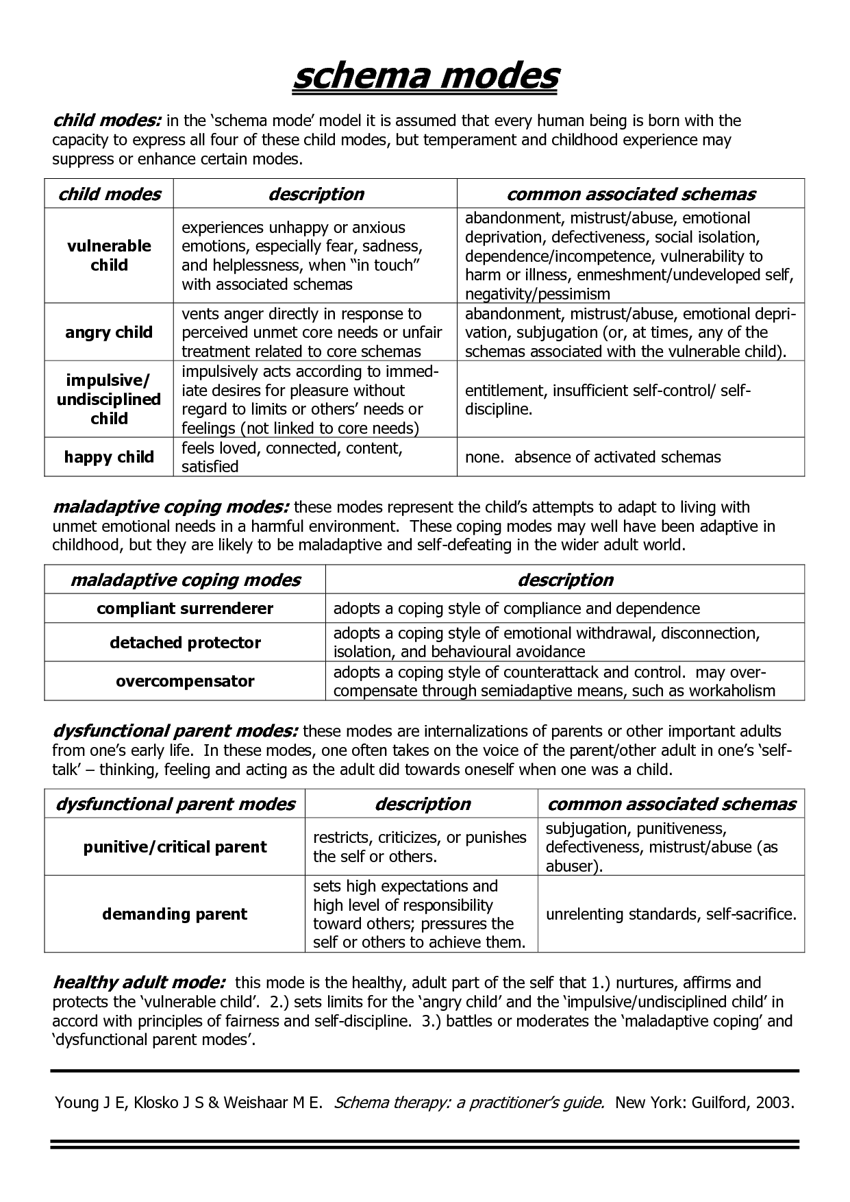 Schema Therapy Worksheets Pdf Wire Center