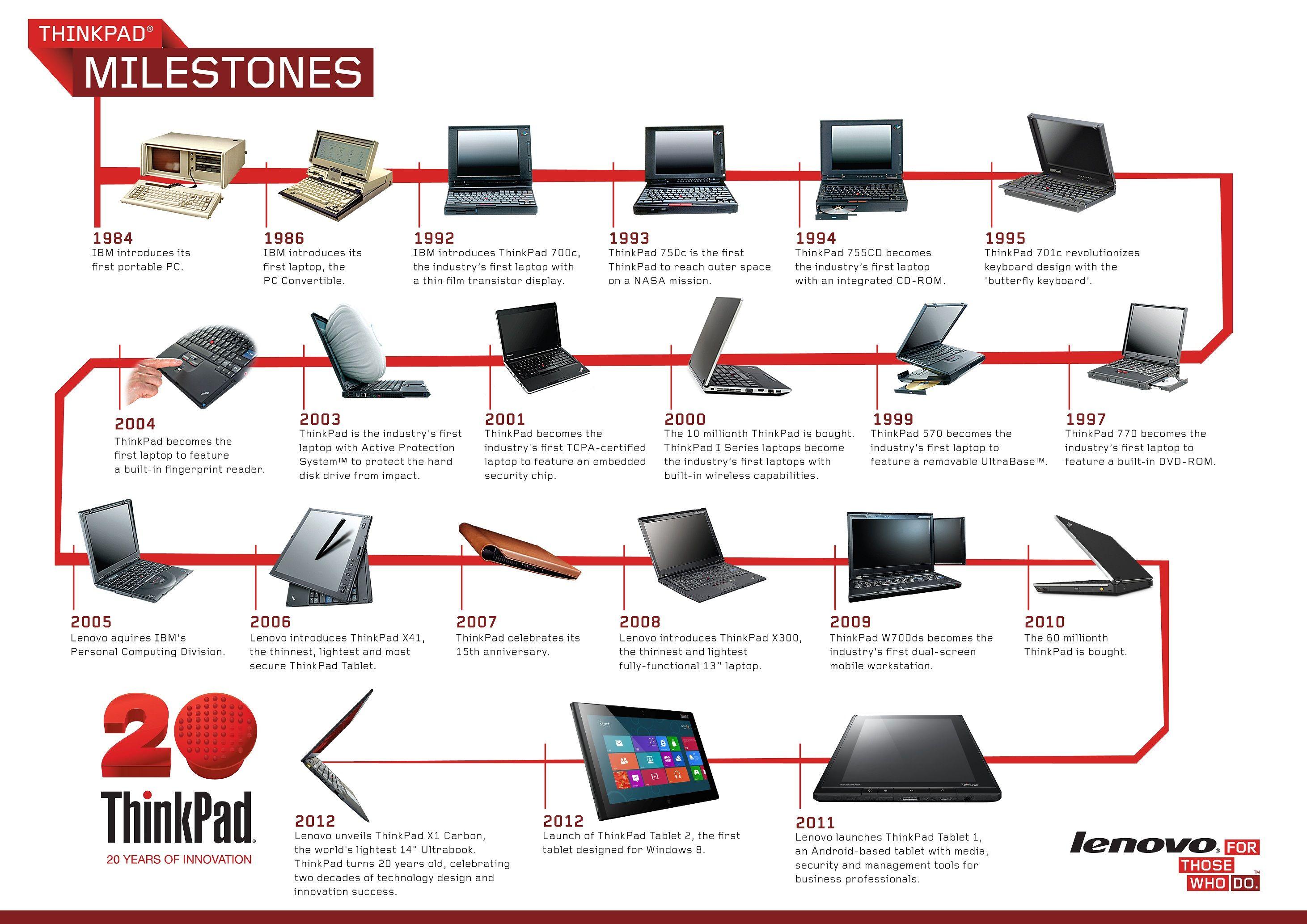 History Of Laptop Timeline