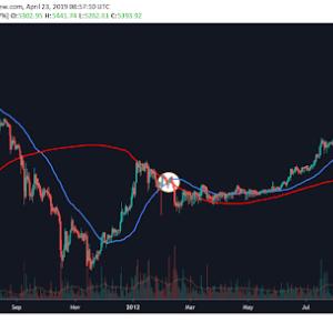 Golden cross indicators cryptocurrency