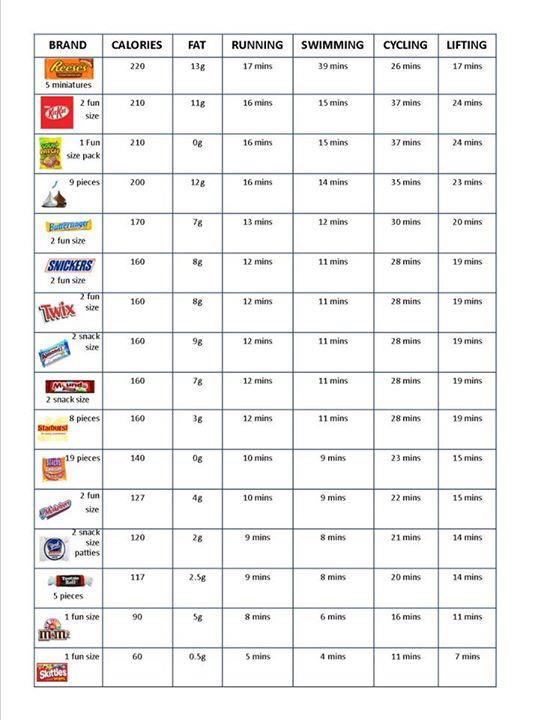 Candy To Exercise Conversion Chart Fitness Health Pinterest