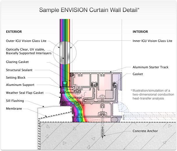 ENVISION   Curtain Wall Detail