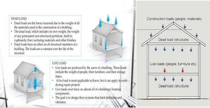 The Types Of External Loads Operating On Building And
