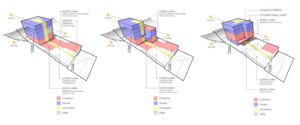 The Science Of Architecture With Images Design System Build Blog