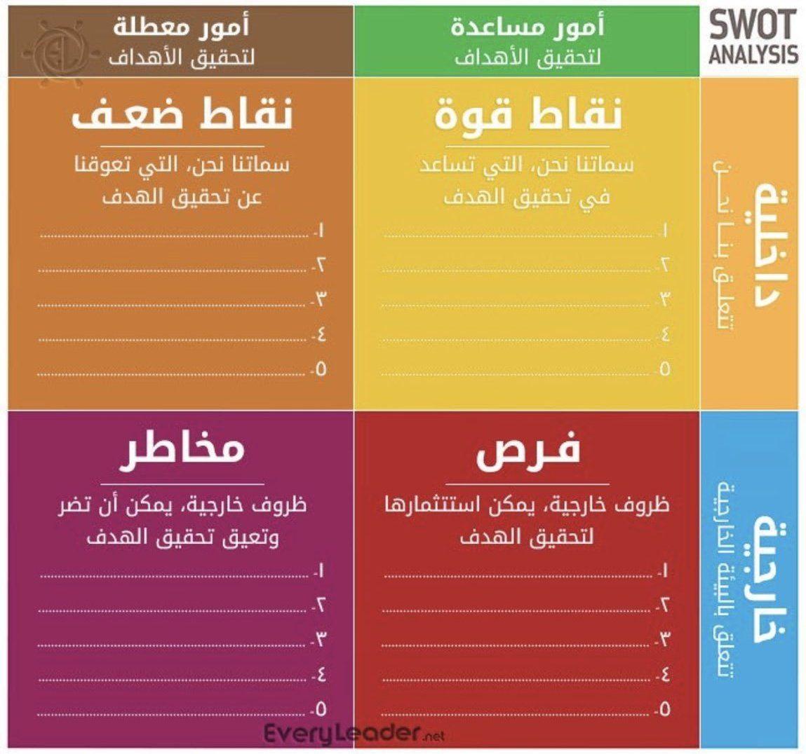 خالد العمرود Khaled Alamroud On Twitter Self Development Books Business Notes Positive Notes