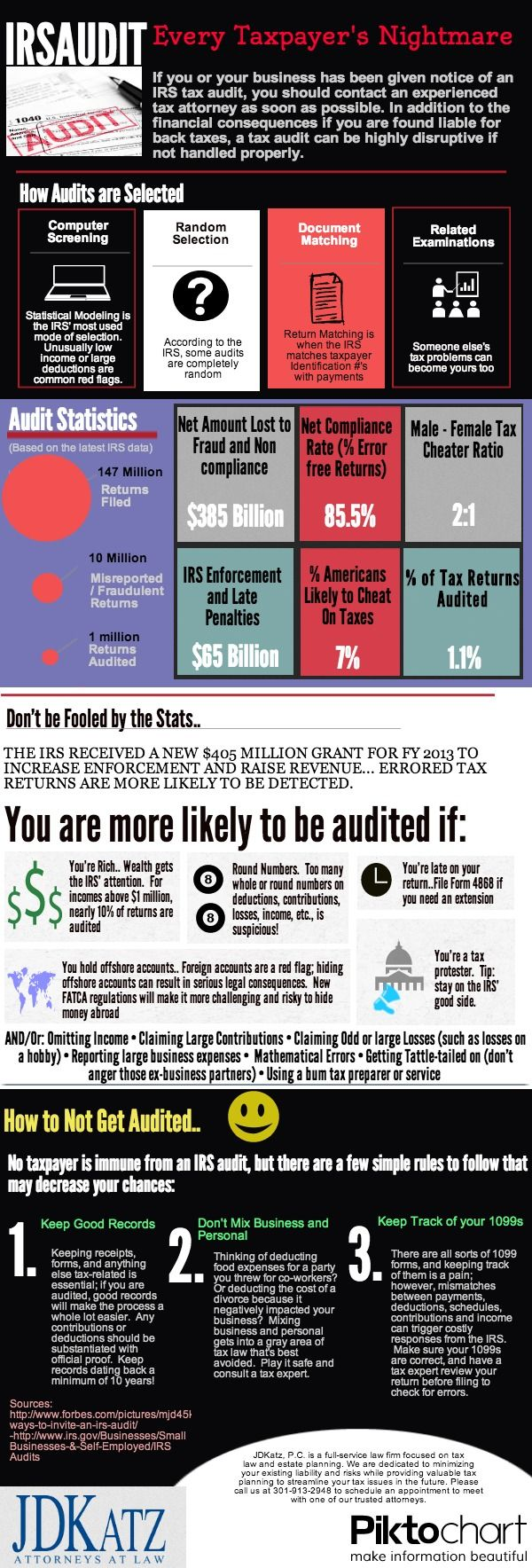 What are the Chances of getting Audited by the IRS