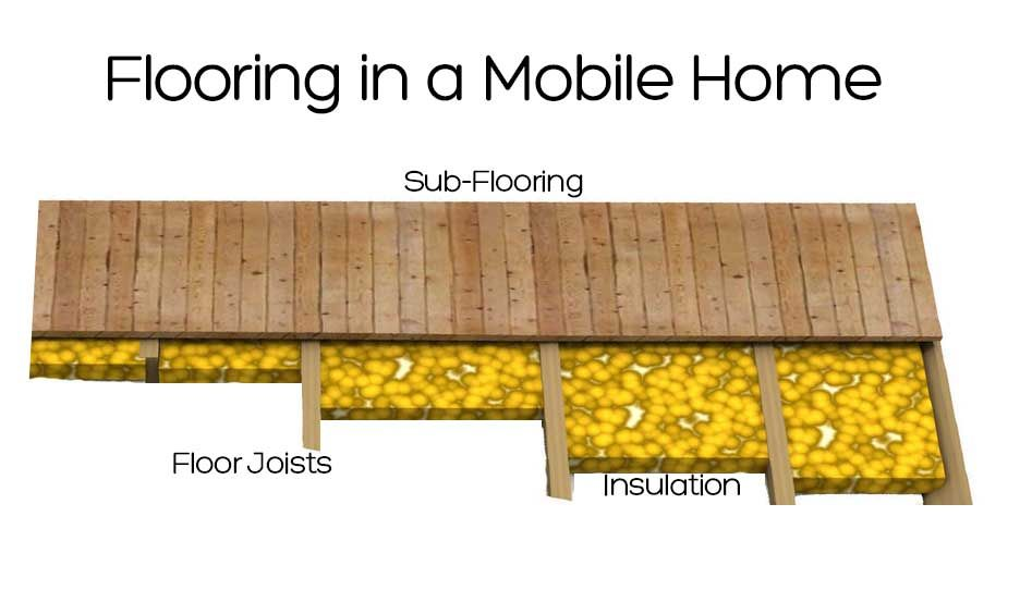 How To Replace Subflooring In A Mobile Home With Images Mobile