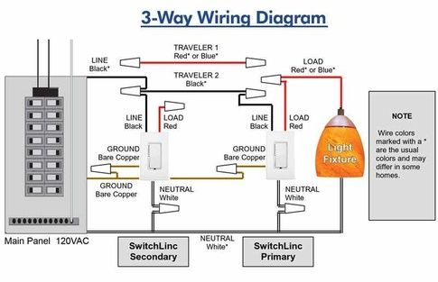 4) I have a dimmer switch that requires 4 wires - line, load, ground ...