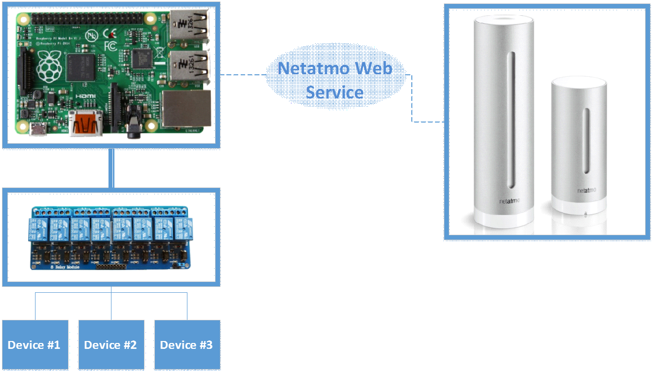 Raspberry PI 2 + MS Windows 10 IoT + Netatmo API = Smart