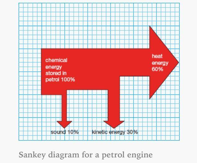 Sankey Diagram For A Petrol Engine