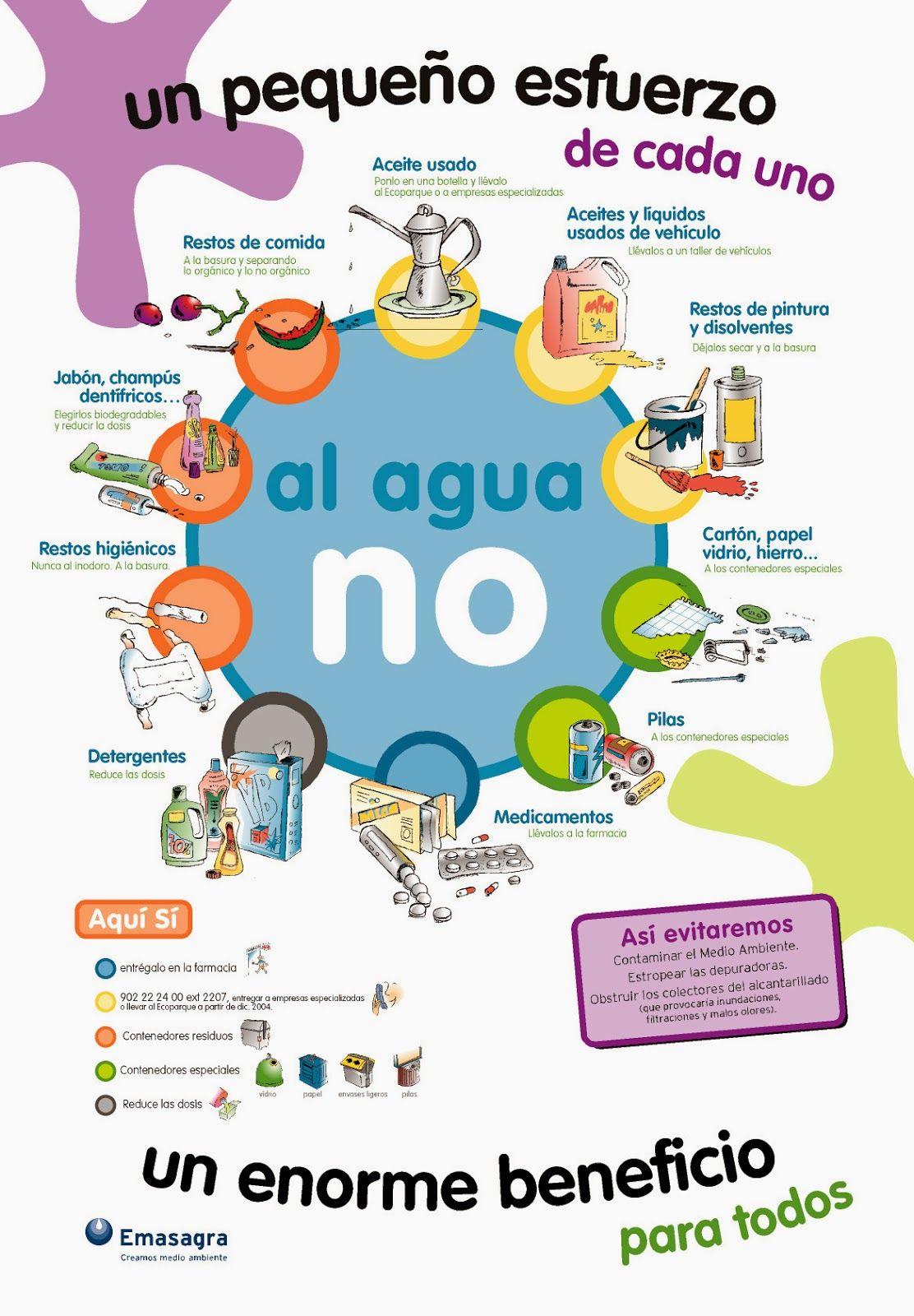 Medidas Para Nocontaminar El Agua Buscar Con Google Cuidado