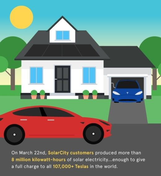 Solarcity Produced Electricity On March 22 That Could Have Charged Every Tesla Well Sort Of Uses Of Solar Energy Green Energy Solar Energy Diy