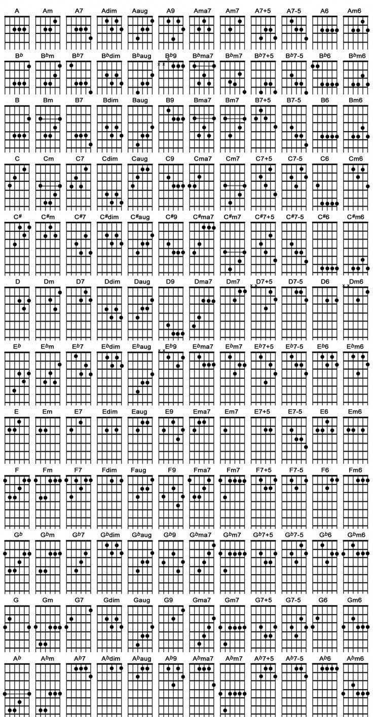 for our other chord diagrams and chord building lessons click here guitarchords chords in. Black Bedroom Furniture Sets. Home Design Ideas