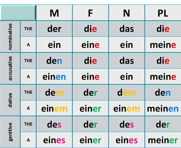 Deutsch немецкий Deutsch Deutsche Sprache Und Kasus Deutsch