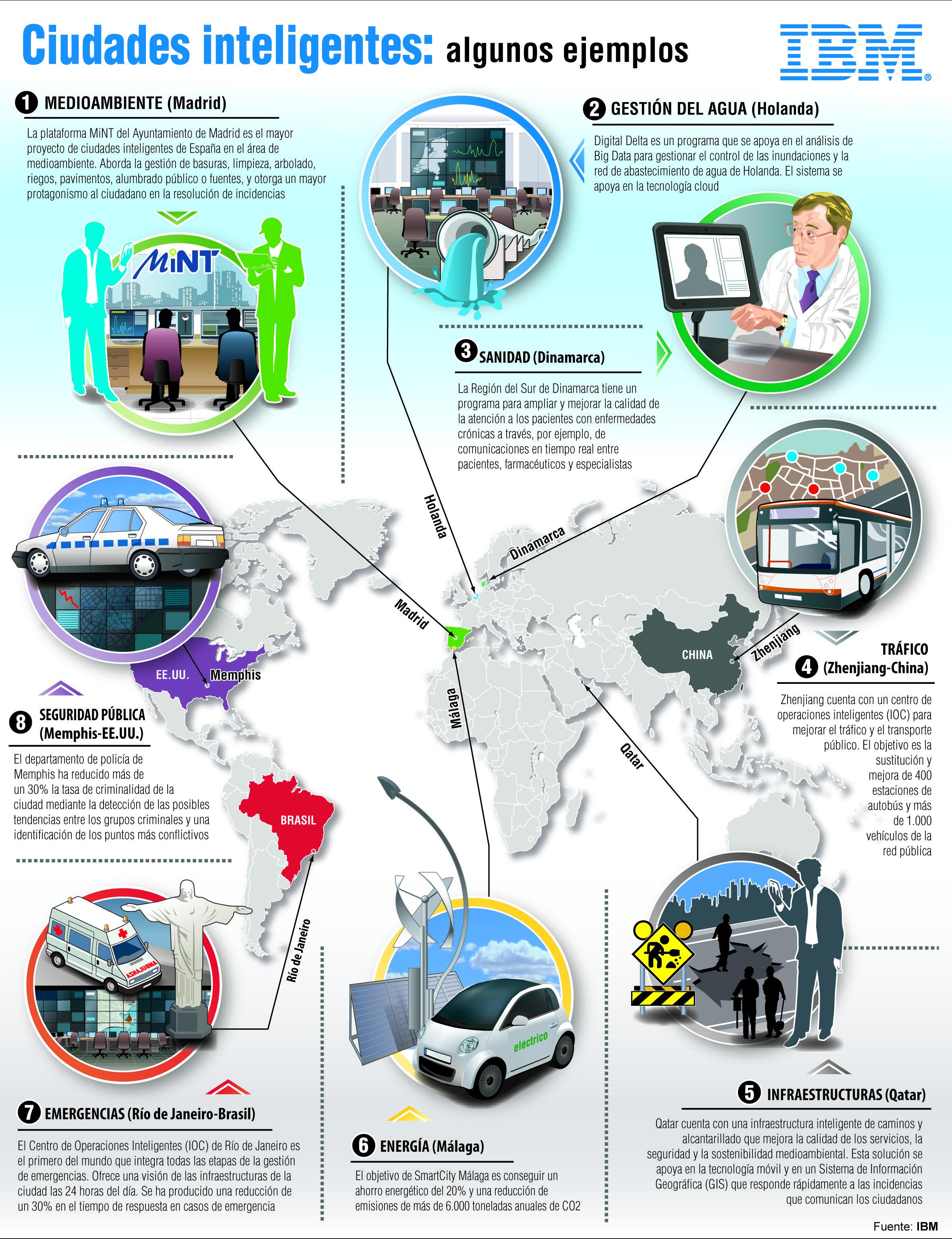 Smart Cities Algunos Ejemplos Infografia Infographic Tech Smart Cities Ciudad Inteligente Infografia Y Ciudades
