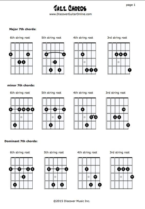 Jazz Chords pg1: Maj7th - min7th - Dom7th | Discover Guitar Online ...