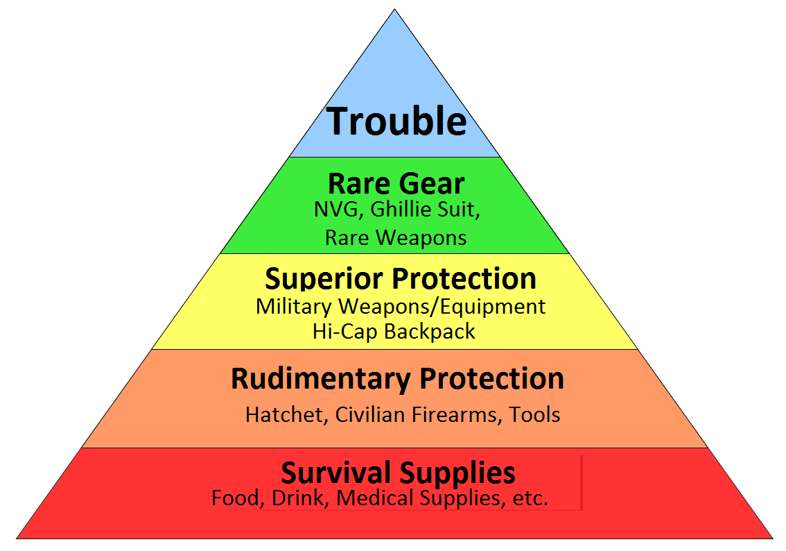 DayZ Hierarchy of Needs Medical supplies