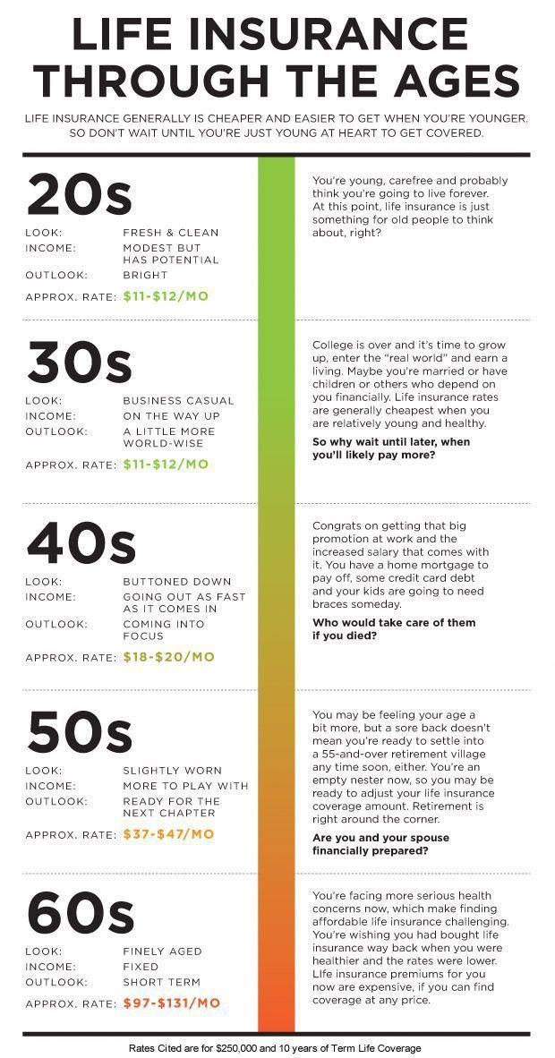 Life insurance through the ages lifeinsurance Life