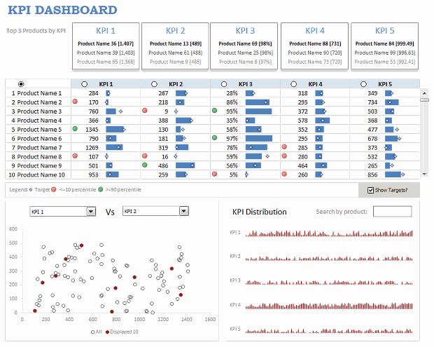 Kpi Spreadsheet Template Excel | Business Templates | Pinterest ...