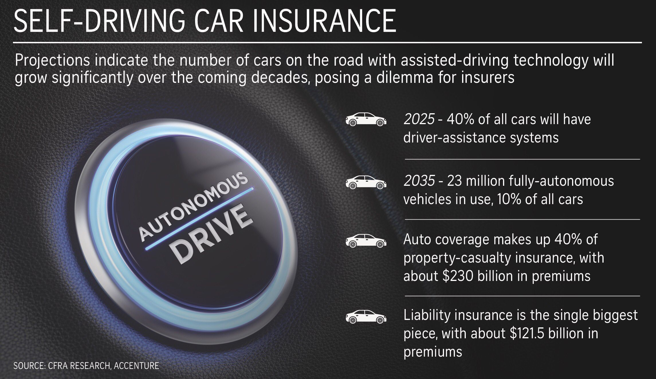 Pin By Mike Quindazzi On Technology Self Driving Car Insurance