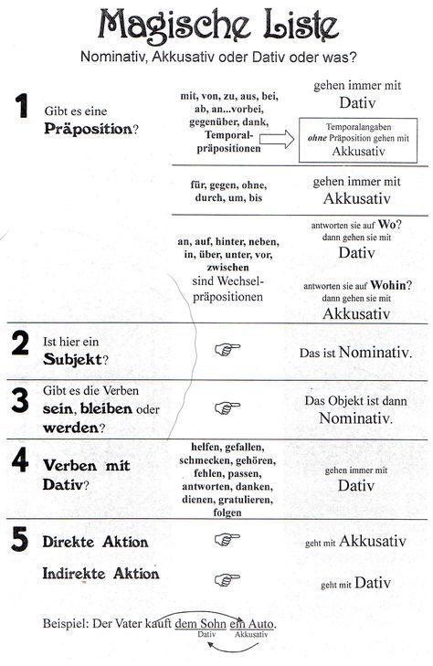 Duits deutsch kasus naamvallen nominativ dativ for Genitiv prapositionen daf