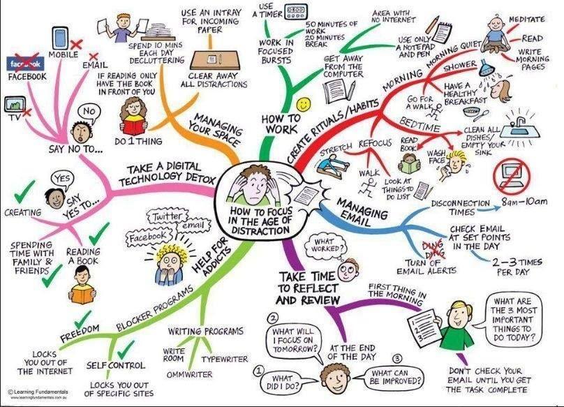 mappa mentale di mindfulness - per ricordarsi come evitare di distrarsi dai propri obiettivi e compiti