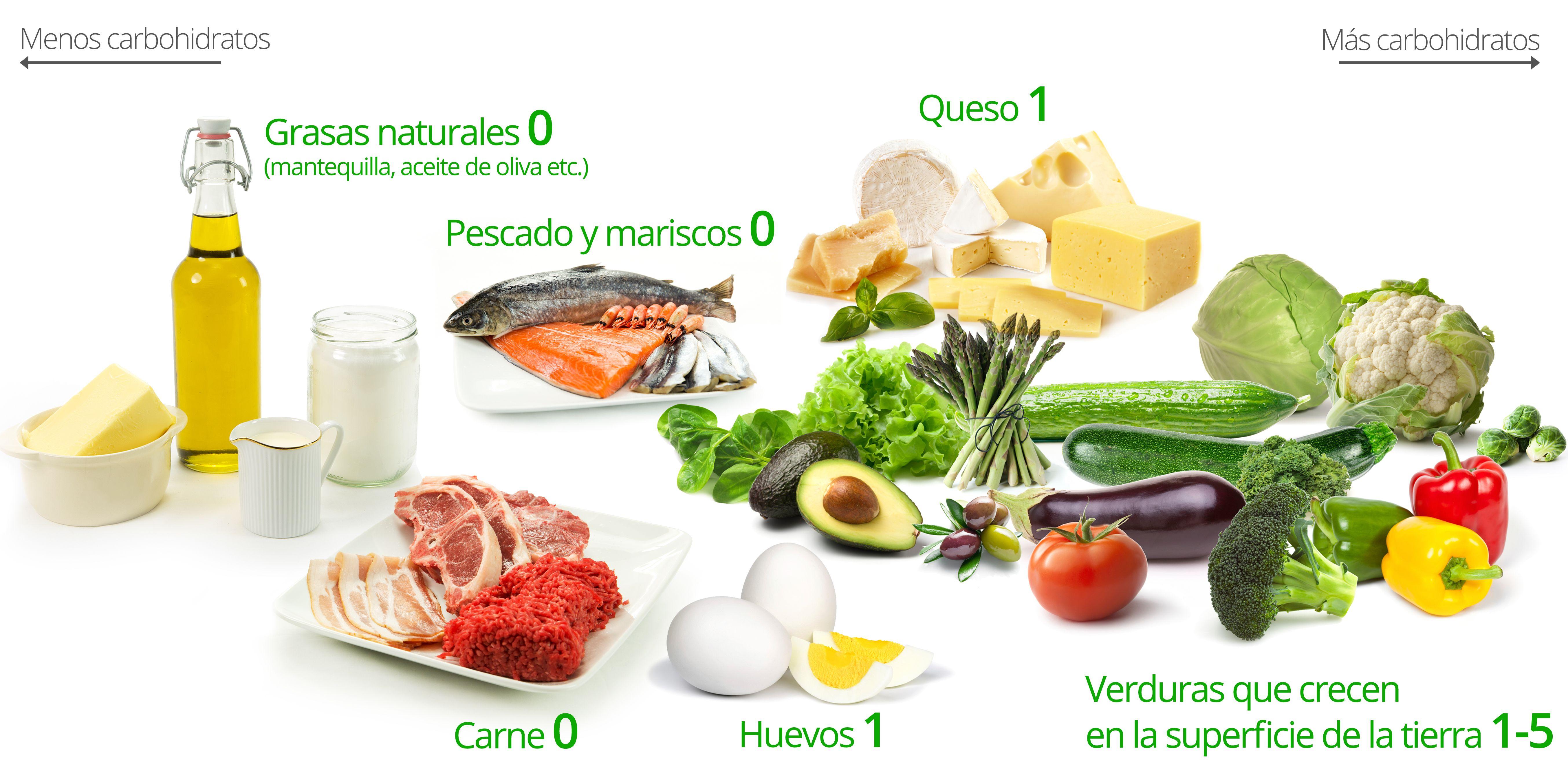 aceite de pescado en ketogenic diet