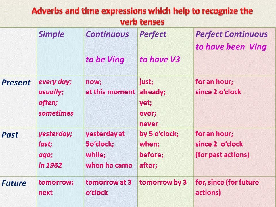 The Key To Recognizing The English Tenses Adverbs Of Time Los