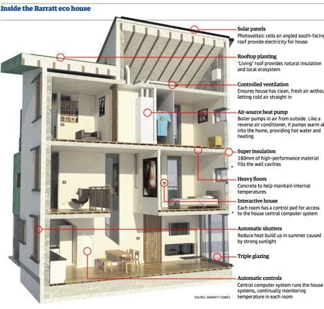 What Is A Zero Carbon Home Eco House Residential Design Sustainable Home