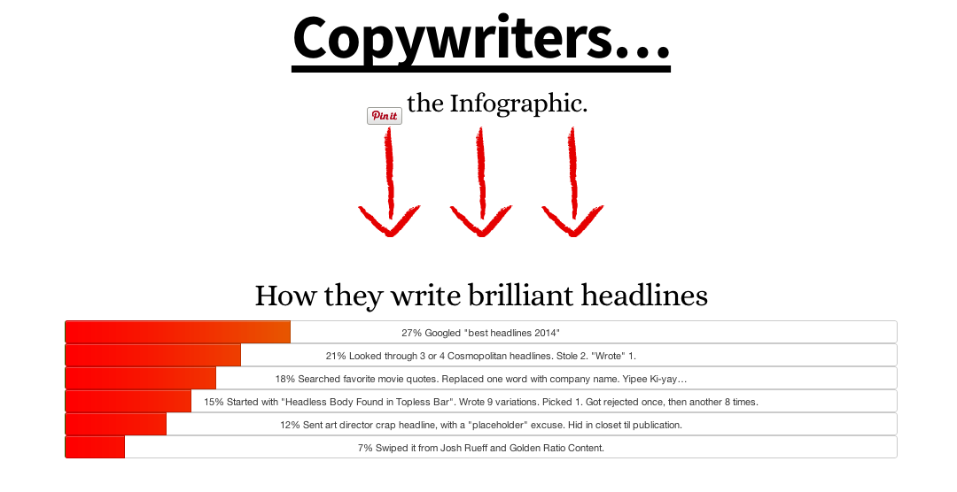 Copywriter infographic for 2014, by Josh Rueff and Golden Ratio Content.