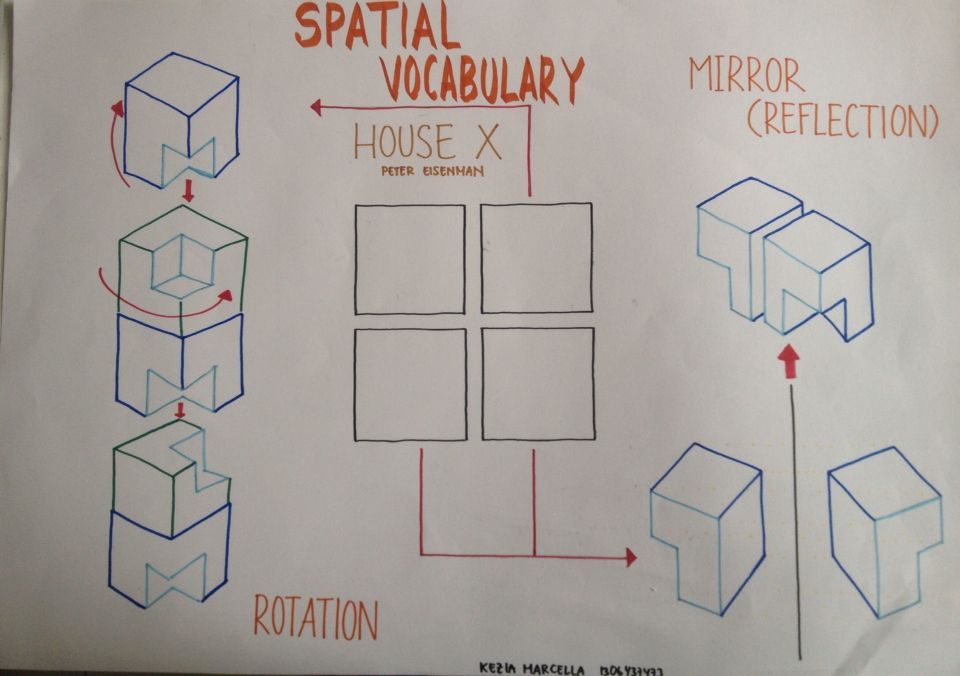 Diagram Of Spatial Vocabulary  Mirror  Reflection  And