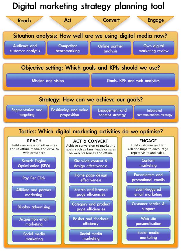 Digital Marketing Strategy Planning Tool  Marketing