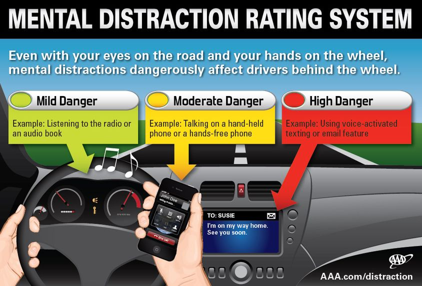 Mental Distraction Rating System [Infographic