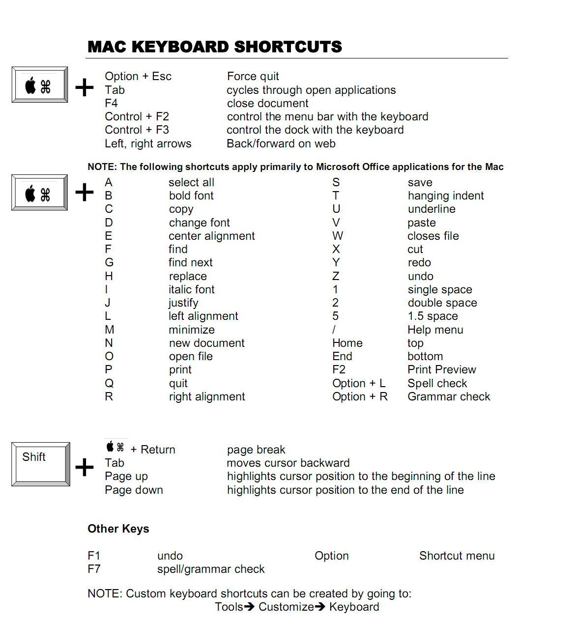 Learning keyboard shortcuts is one of the easiest way to enhance learning keyboard shortcuts is one of the easiest way to enhance your productivity and get the biocorpaavc Choice Image