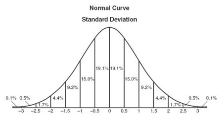 Normal Distribution and Standard Deviation practice