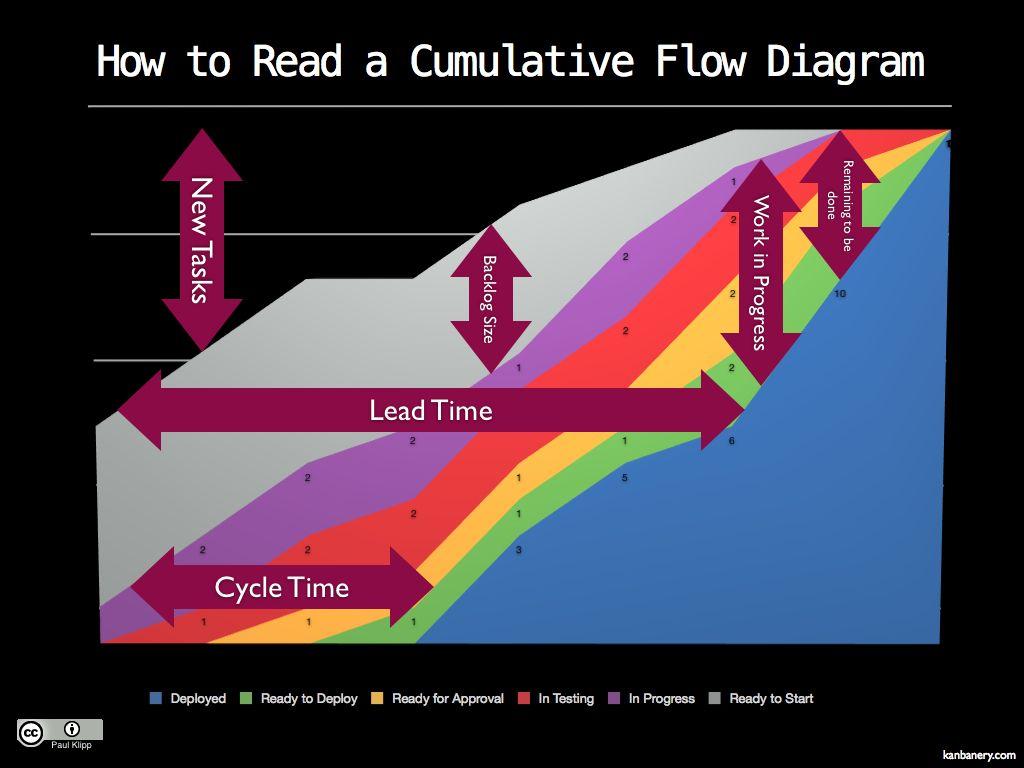 Cumulative flow diagram/burn up | Lean & Agile | Pinterest
