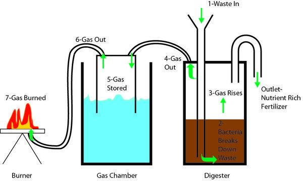 Biogas Digester Google Search Alternative Fuel Pinterest