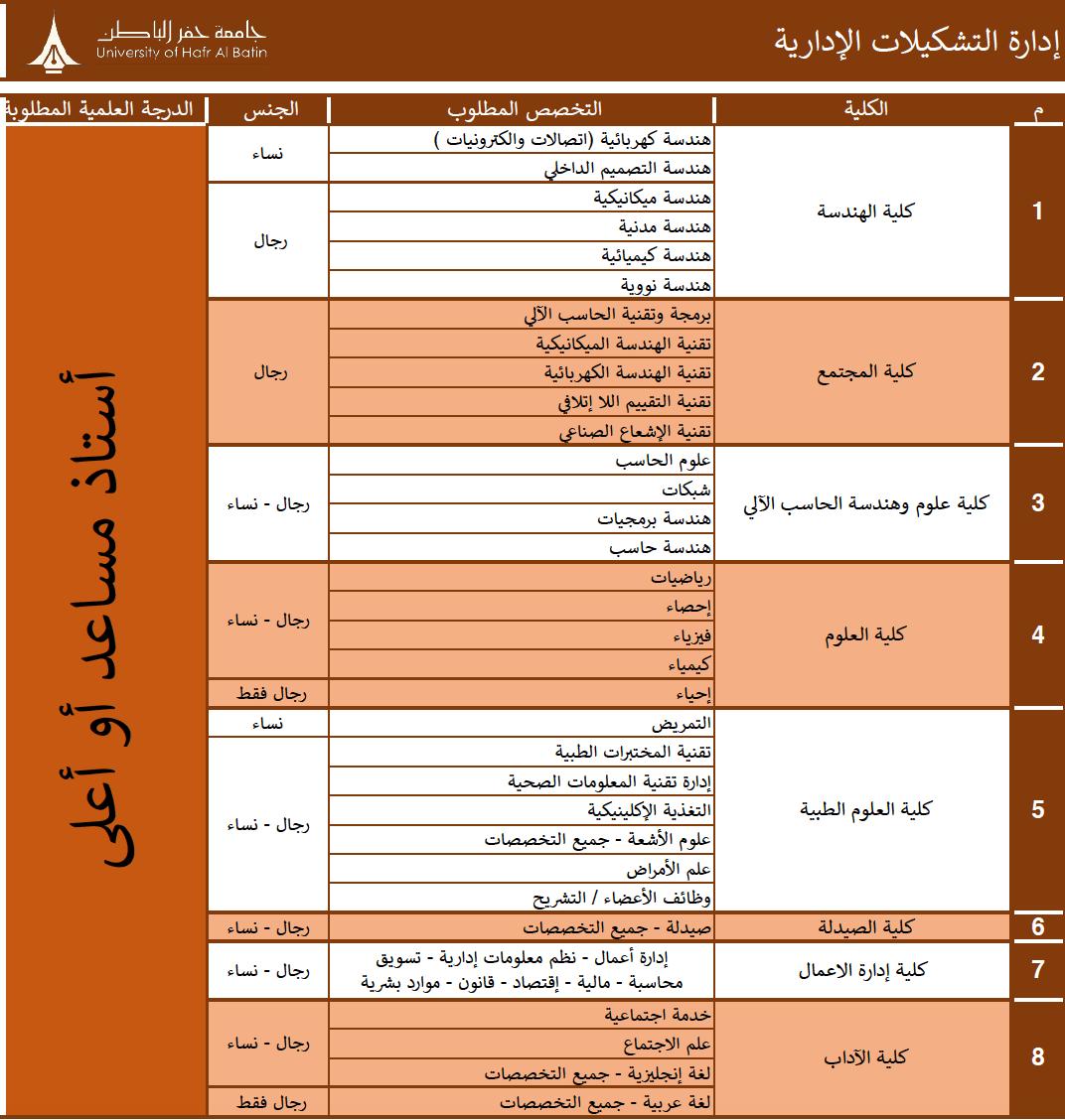 سجلات الطلاب بجامعة الحفر الباطن