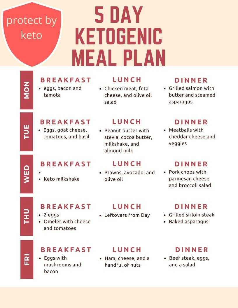 Keto Muscle Gain Meal Plan
