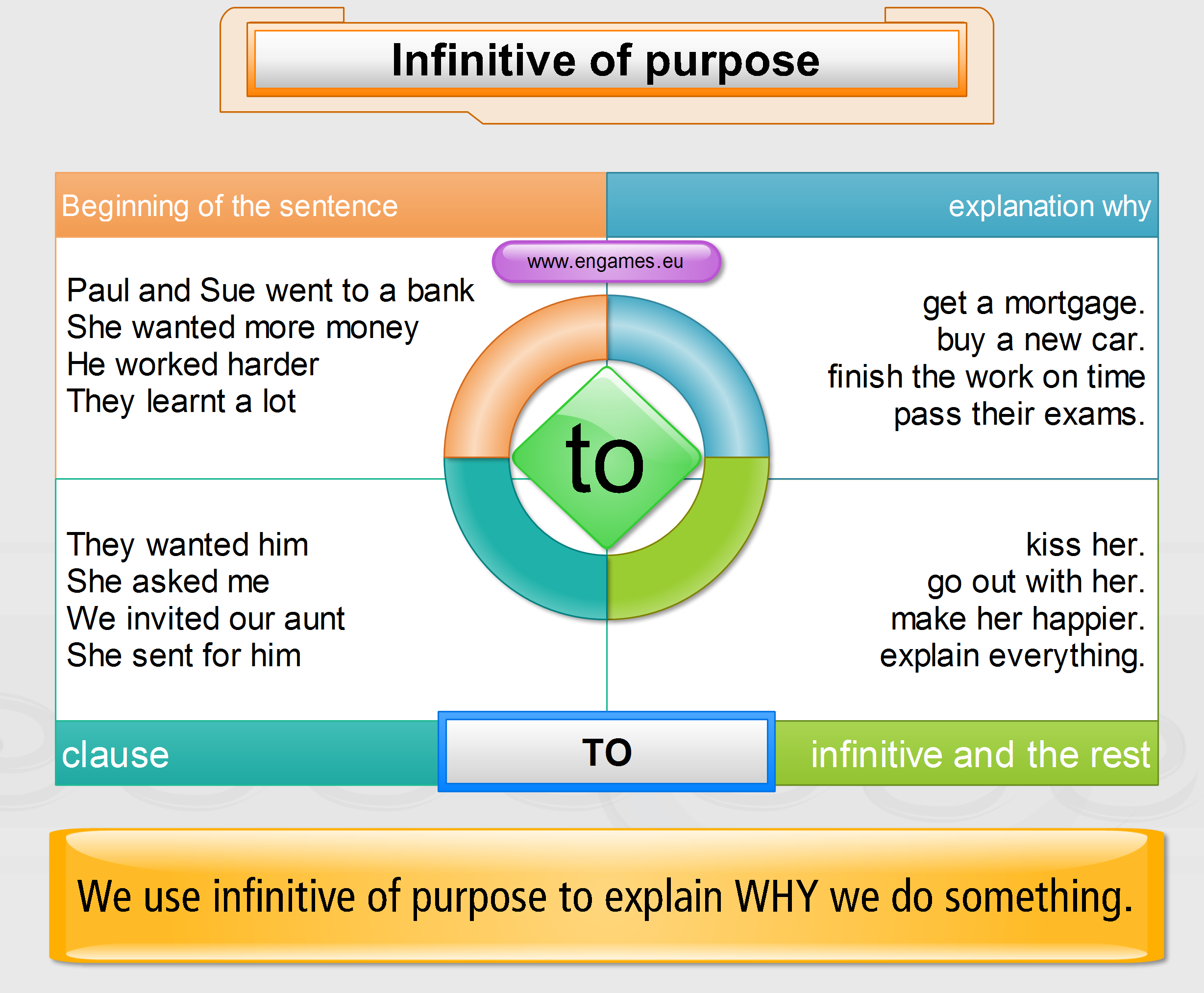 Infinitives Mind Map Easy To Understand
