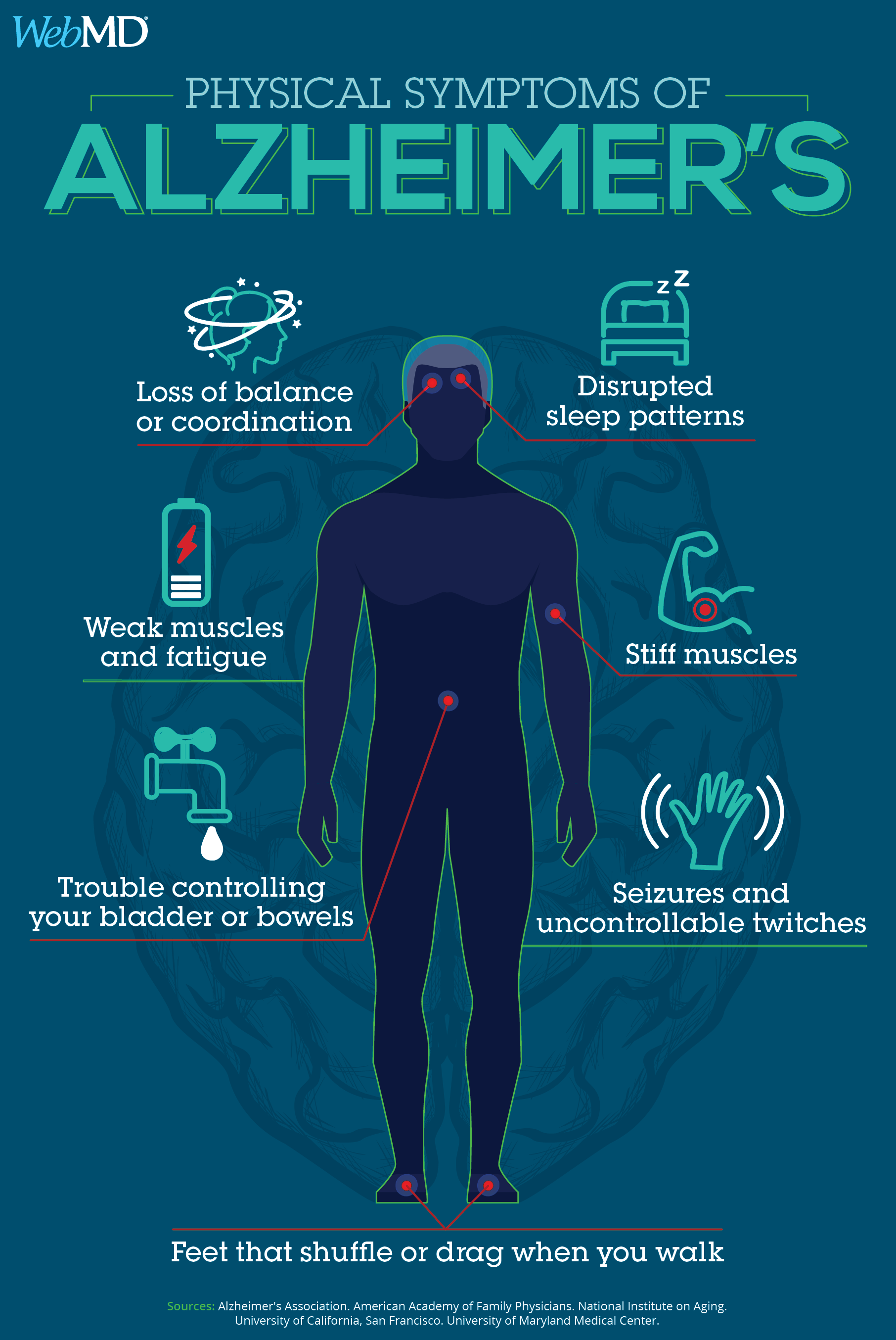 What Alzheimer's Disease Does to Your Body | Alzheimer's